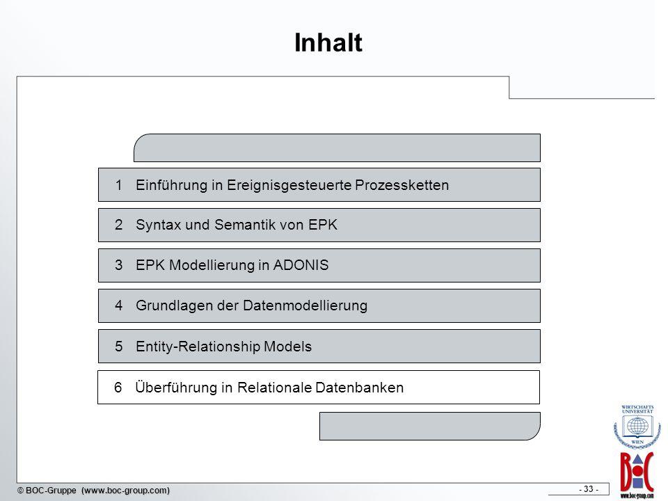 Inhalt 1 Einführung in Ereignisgesteuerte Prozessketten