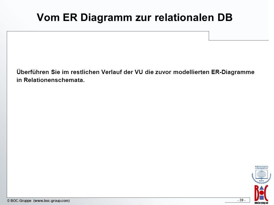 Vom ER Diagramm zur relationalen DB