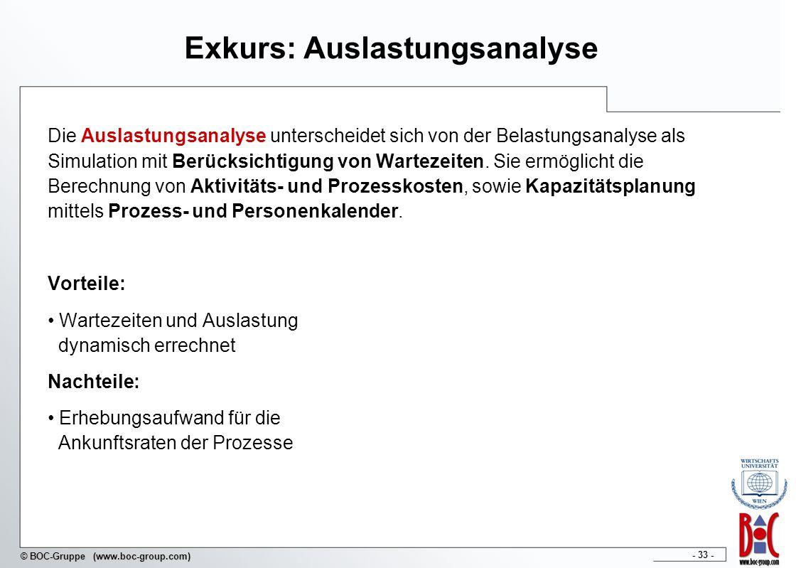 Exkurs: Auslastungsanalyse