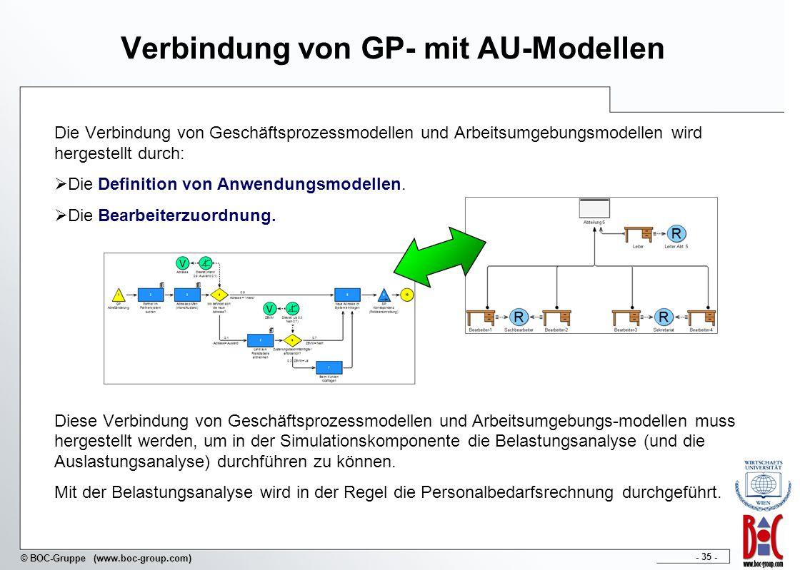 Verbindung von GP- mit AU-Modellen