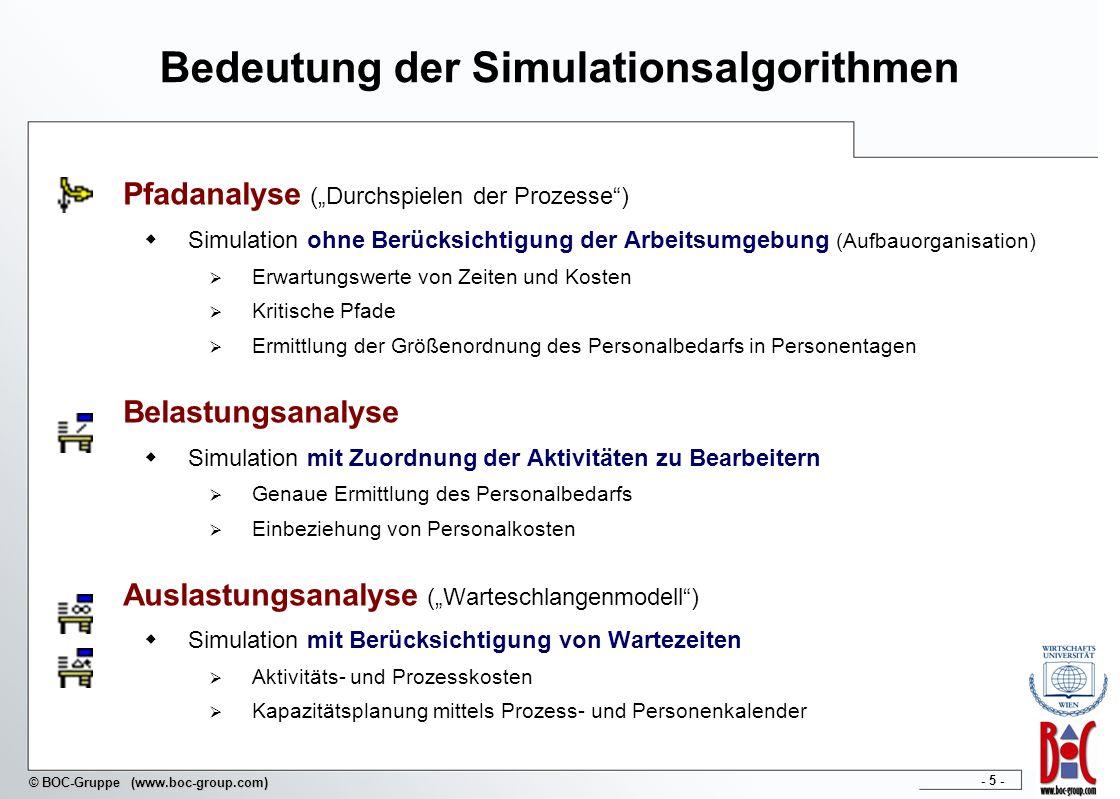 Bedeutung der Simulationsalgorithmen