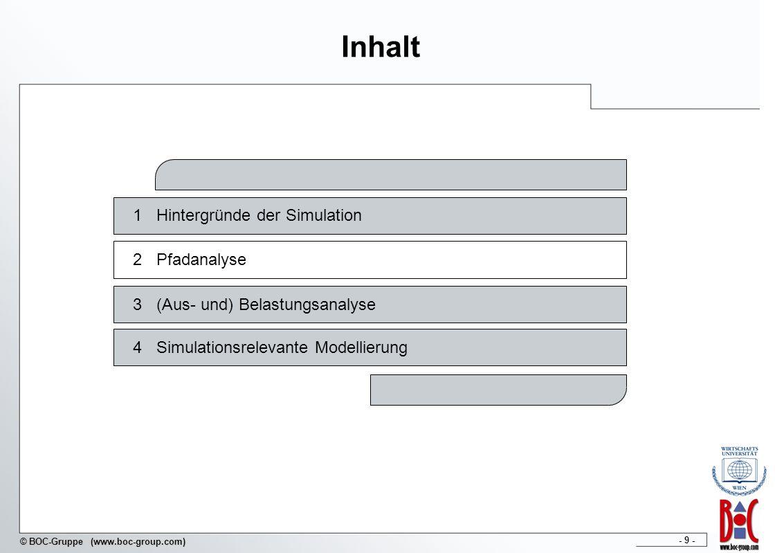 Inhalt 1 Hintergründe der Simulation 2 Pfadanalyse