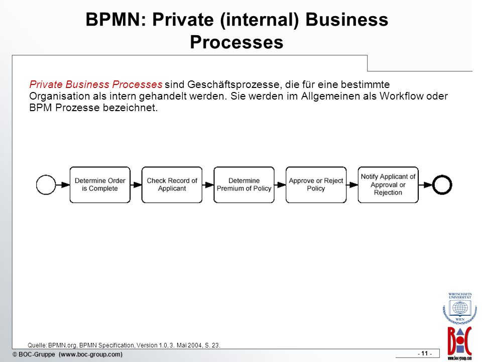 BPMN: Private (internal) Business Processes