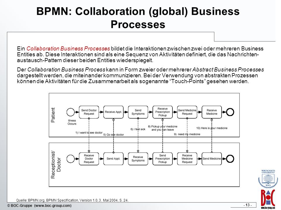 BPMN: Collaboration (global) Business Processes