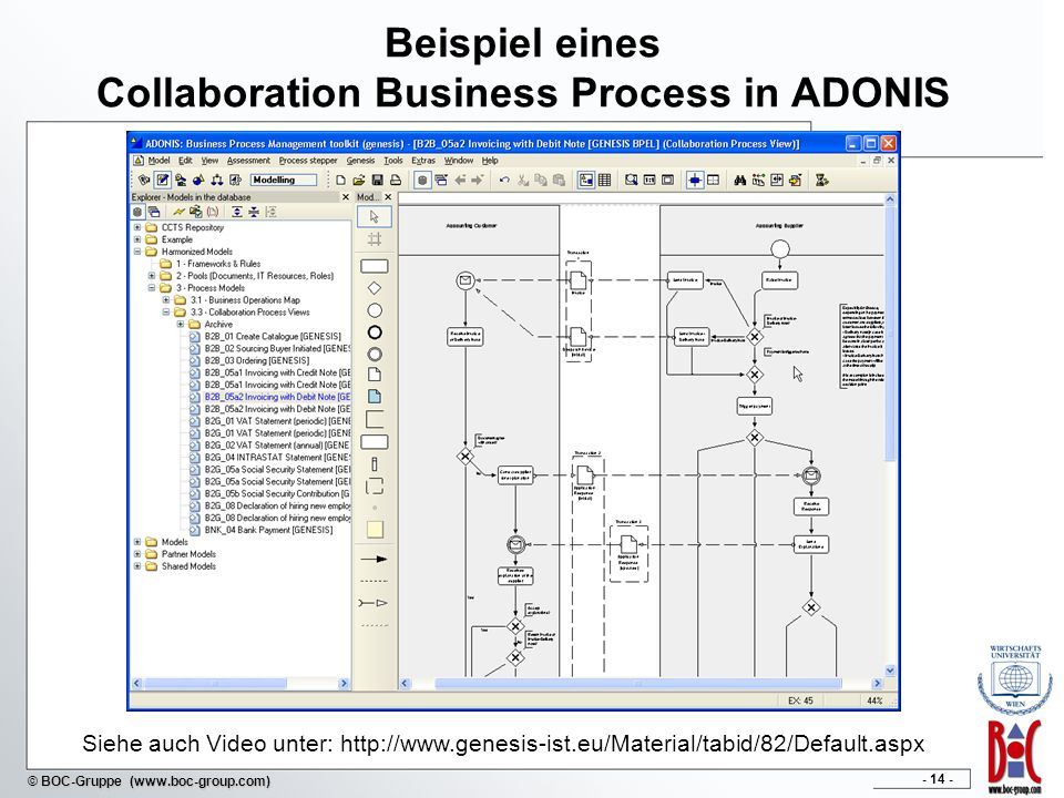 Beispiel eines Collaboration Business Process in ADONIS