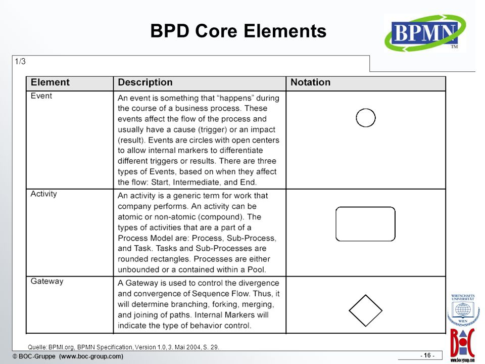 BPD Core Elements 1/3 Quelle: BPMI.org, BPMN Specification, Version 1.0, 3. Mai 2004, S. 29.