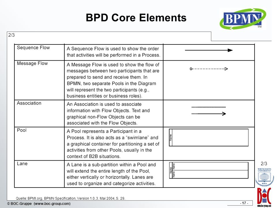 BPD Core Elements 2/3 2/3 Quelle: BPMI.org, BPMN Specification, Version 1.0, 3. Mai 2004, S. 29.