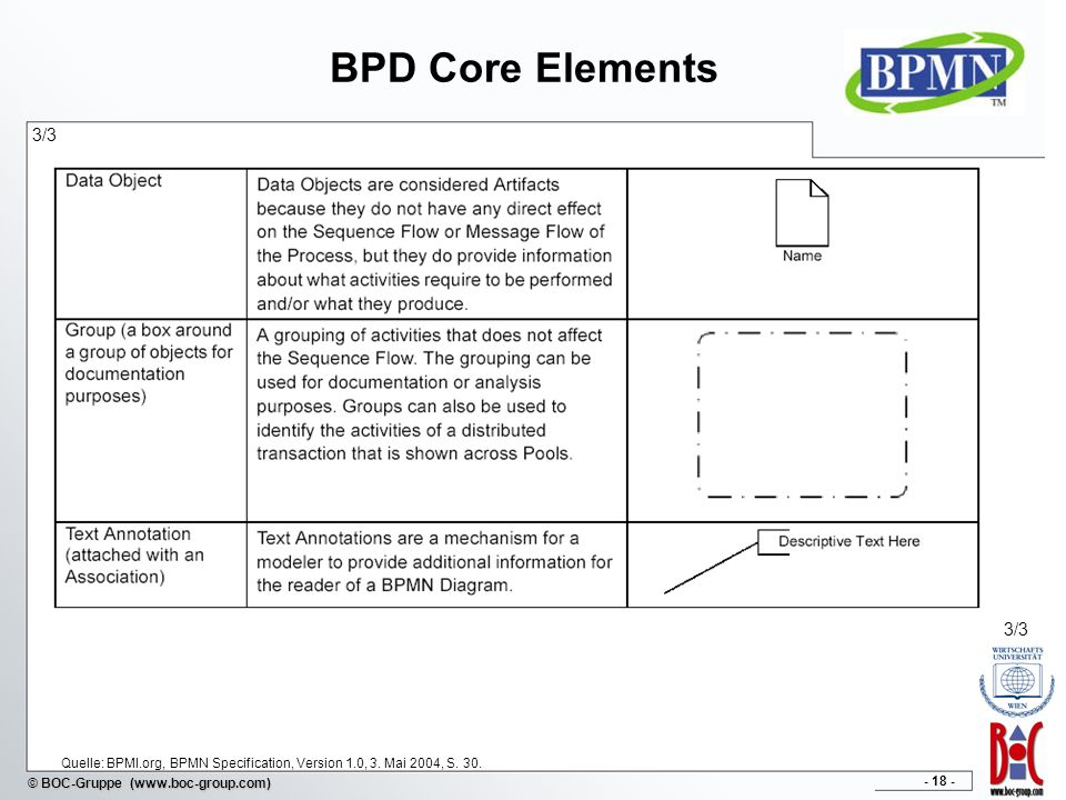 BPD Core Elements 3/3 3/3 Quelle: BPMI.org, BPMN Specification, Version 1.0, 3. Mai 2004, S. 30.