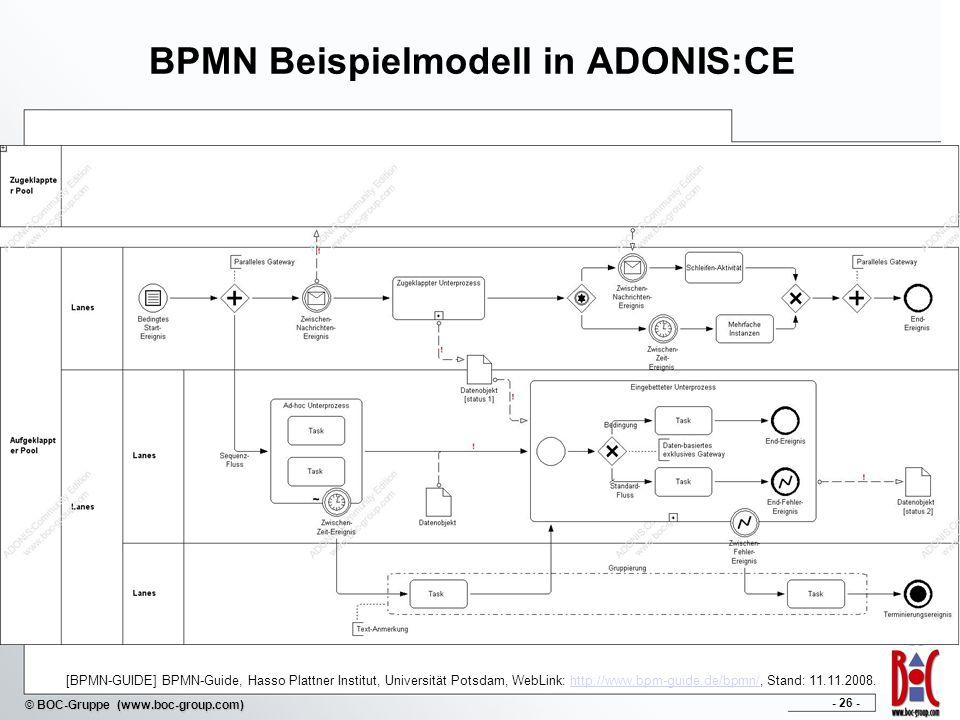 BPMN Beispielmodell in ADONIS:CE