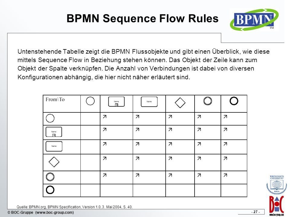 BPMN Sequence Flow Rules