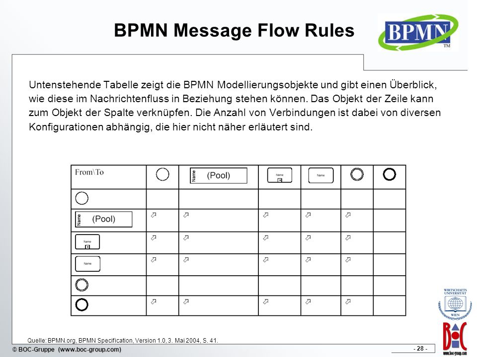 BPMN Message Flow Rules