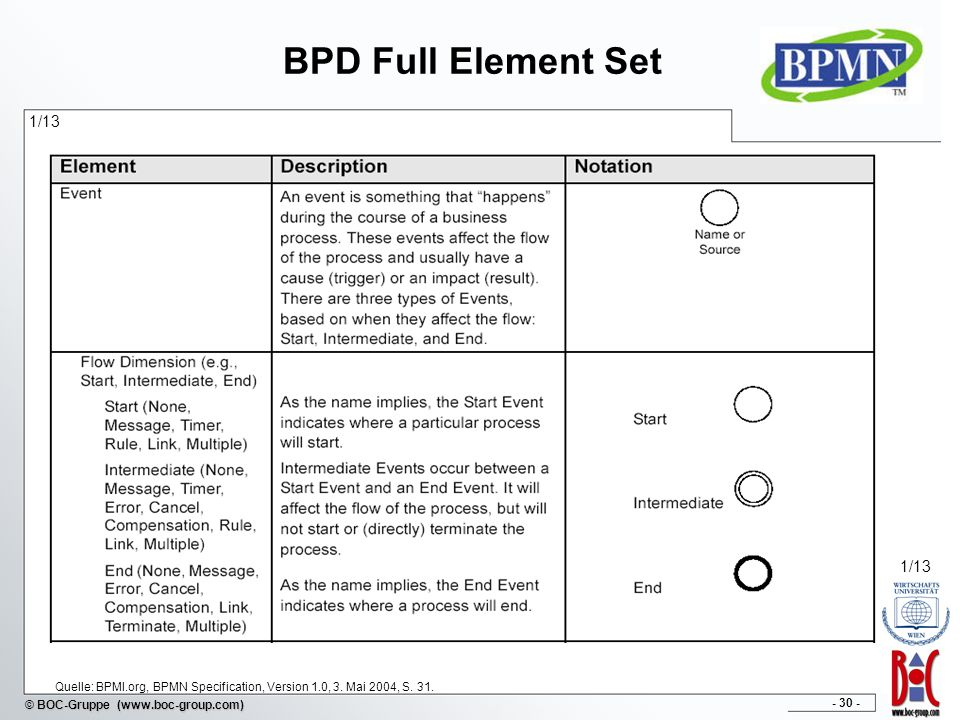 BPD Full Element Set 1/13. 1/13. Quelle: BPMI.org, BPMN Specification, Version 1.0, 3.