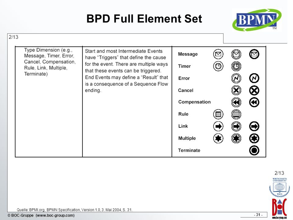 BPD Full Element Set 2/13. 2/13. Quelle: BPMI.org, BPMN Specification, Version 1.0, 3.