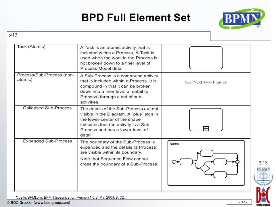 BPD Full Element Set 3/13. 3/13. Quelle: BPMI.org, BPMN Specification, Version 1.0, 3.