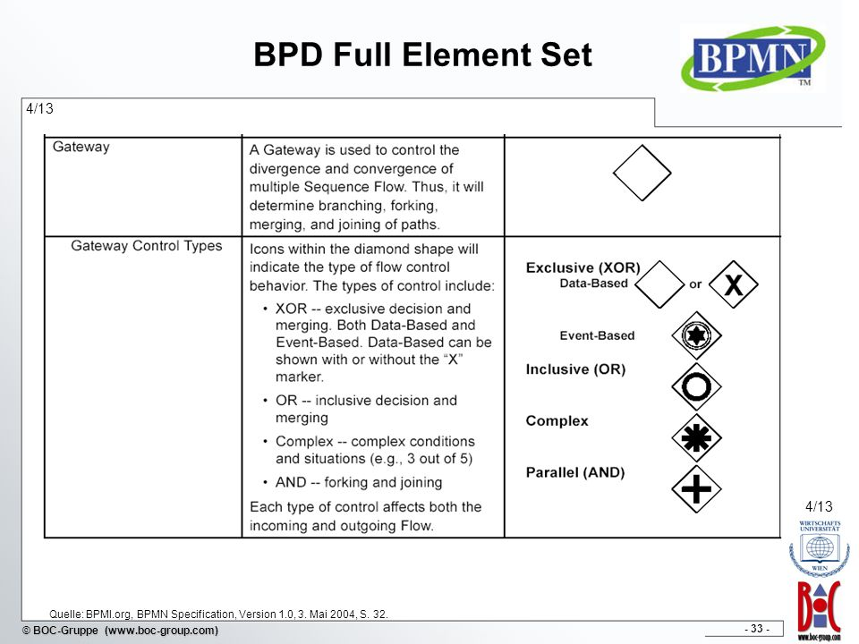 BPD Full Element Set 4/13. 4/13. Quelle: BPMI.org, BPMN Specification, Version 1.0, 3.