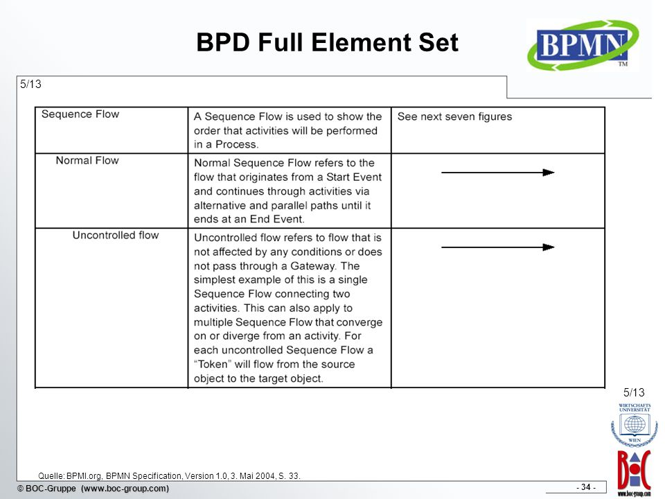 BPD Full Element Set 5/13. 5/13. Quelle: BPMI.org, BPMN Specification, Version 1.0, 3.
