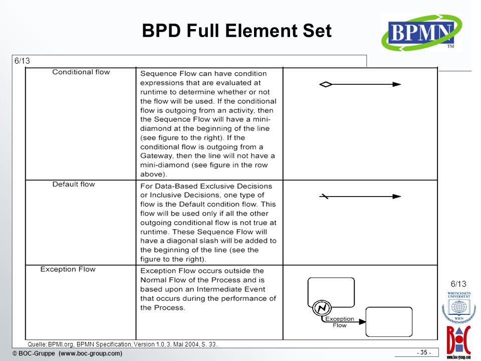 BPD Full Element Set 6/13. 6/13. Quelle: BPMI.org, BPMN Specification, Version 1.0, 3.