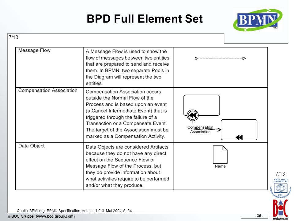 BPD Full Element Set 7/13. 7/13. Quelle: BPMI.org, BPMN Specification, Version 1.0, 3.