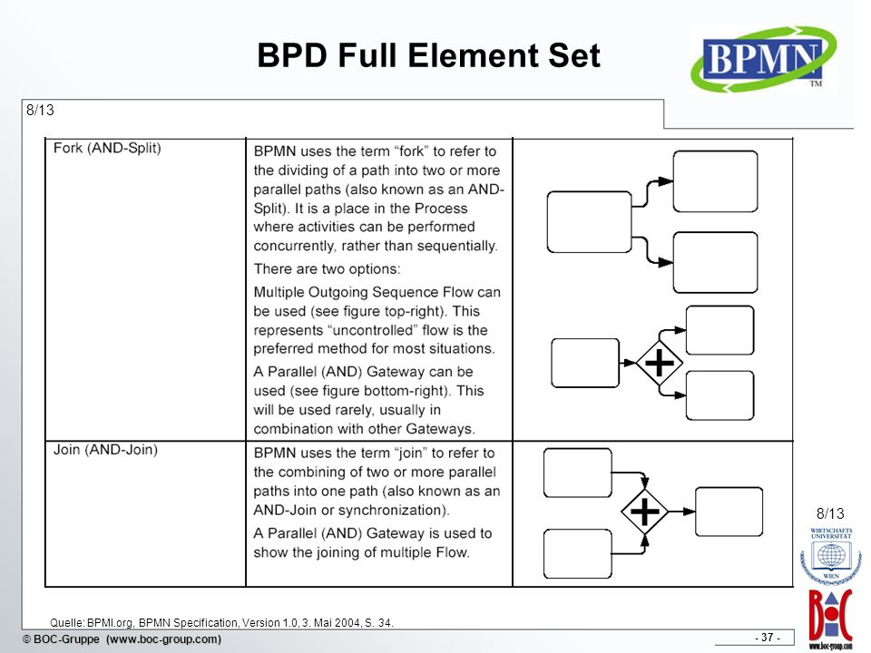 BPD Full Element Set 8/13. 8/13. Quelle: BPMI.org, BPMN Specification, Version 1.0, 3.