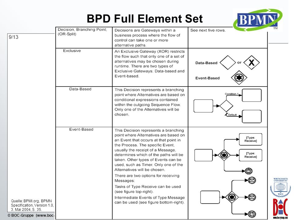 BPD Full Element Set 9/13 Quelle: BPMI.org, BPMN Specification, Version 1.0, 3. Mai 2004, S. 35.