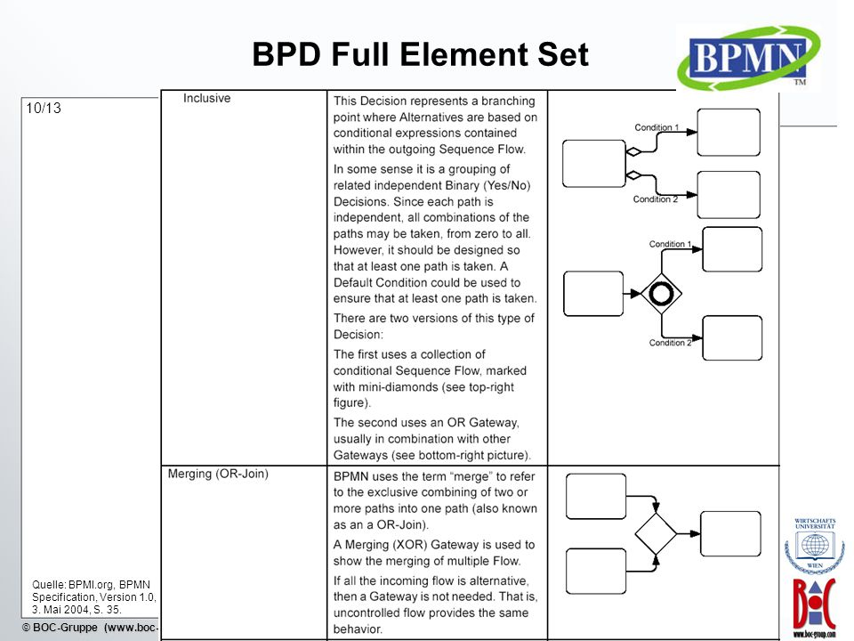 BPD Full Element Set 10/13 Quelle: BPMI.org, BPMN Specification, Version 1.0, 3. Mai 2004, S. 35.