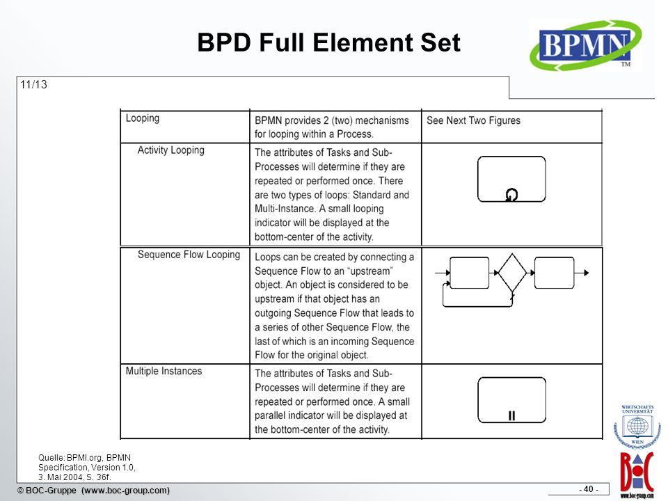 BPD Full Element Set 11/13. Quelle: BPMI.org, BPMN Specification, Version 1.0, 3.