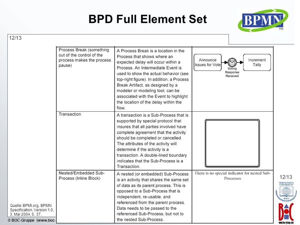 BPD Full Element Set 12/13. 12/13. Quelle: BPMI.org, BPMN Specification, Version 1.0, 3.