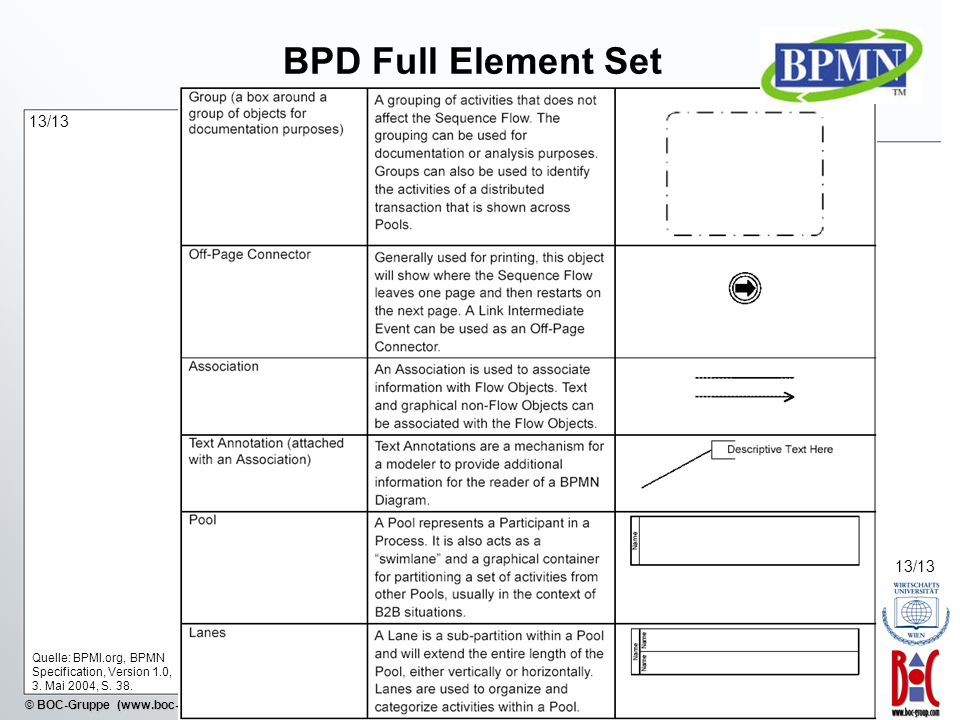 BPD Full Element Set 13/13. 13/13. Quelle: BPMI.org, BPMN Specification, Version 1.0, 3.
