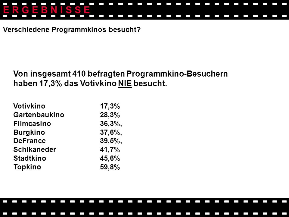 E R G E B N I S S E Von insgesamt 410 befragten Programmkino-Besuchern