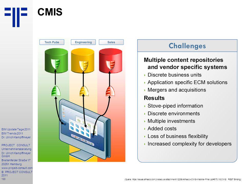 CMIS (Quelle: https://issues.alfresco.com/jira/secure/attachment/12289/Alfresco-CMIS-Webinar-Final.ppt#370,16,CMIS REST Binding)