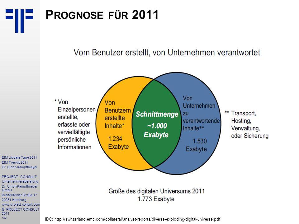 Prognose für 2011 IDC; http://switzerland.emc.com/collateral/analyst-reports/diverse-exploding-digital-universe.pdf.