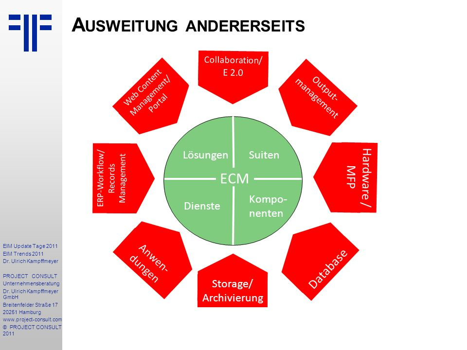 Ausweitung andererseits