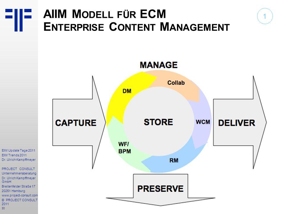 AIIM Modell für ECM Enterprise Content Management