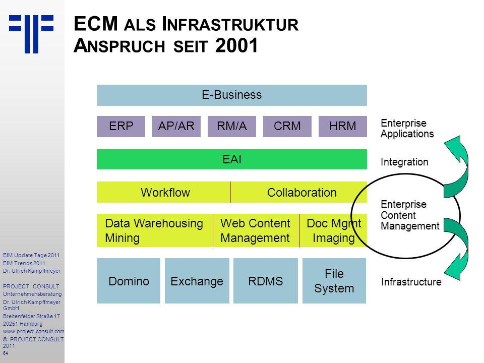 ECM als Infrastruktur Anspruch seit 2001
