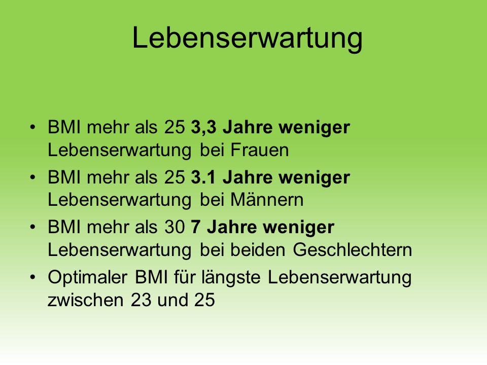 Lebenserwartung BMI mehr als 25 3,3 Jahre weniger Lebenserwartung bei Frauen. BMI mehr als 25 3.1 Jahre weniger Lebenserwartung bei Männern.