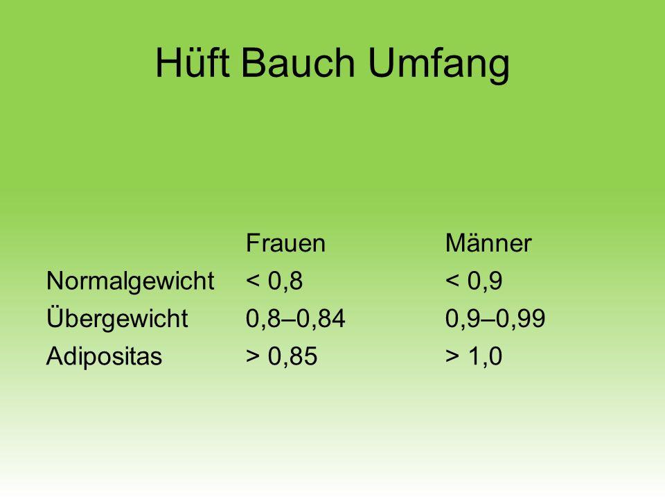 Hüft Bauch Umfang Frauen Männer Normalgewicht < 0,8 < 0,9
