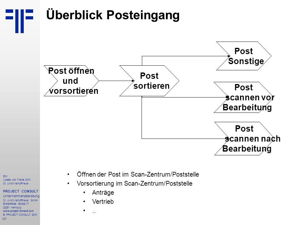 Überblick Posteingang