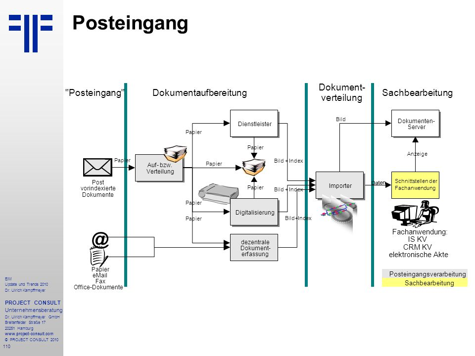Posteingang @ Dokument- verteilung Dokumentaufbereitung Posteingang