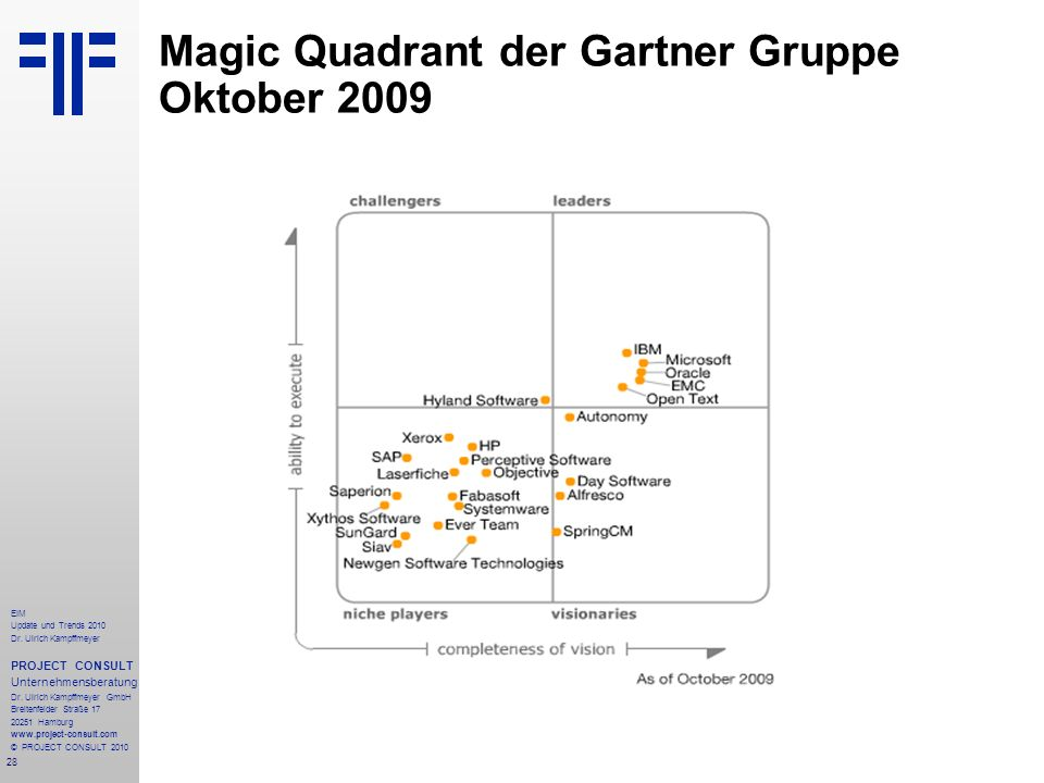 Magic Quadrant der Gartner Gruppe Oktober 2009