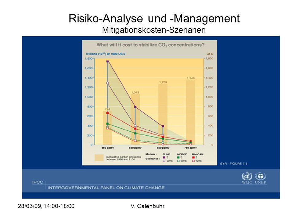 Risiko-Analyse und -Management