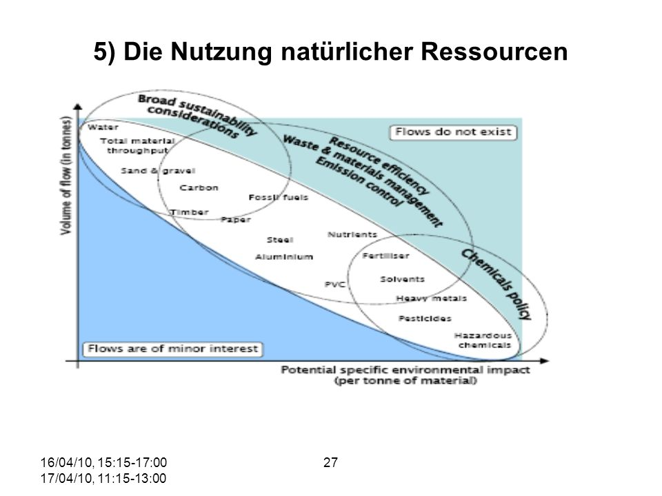 5) Die Nutzung natürlicher Ressourcen