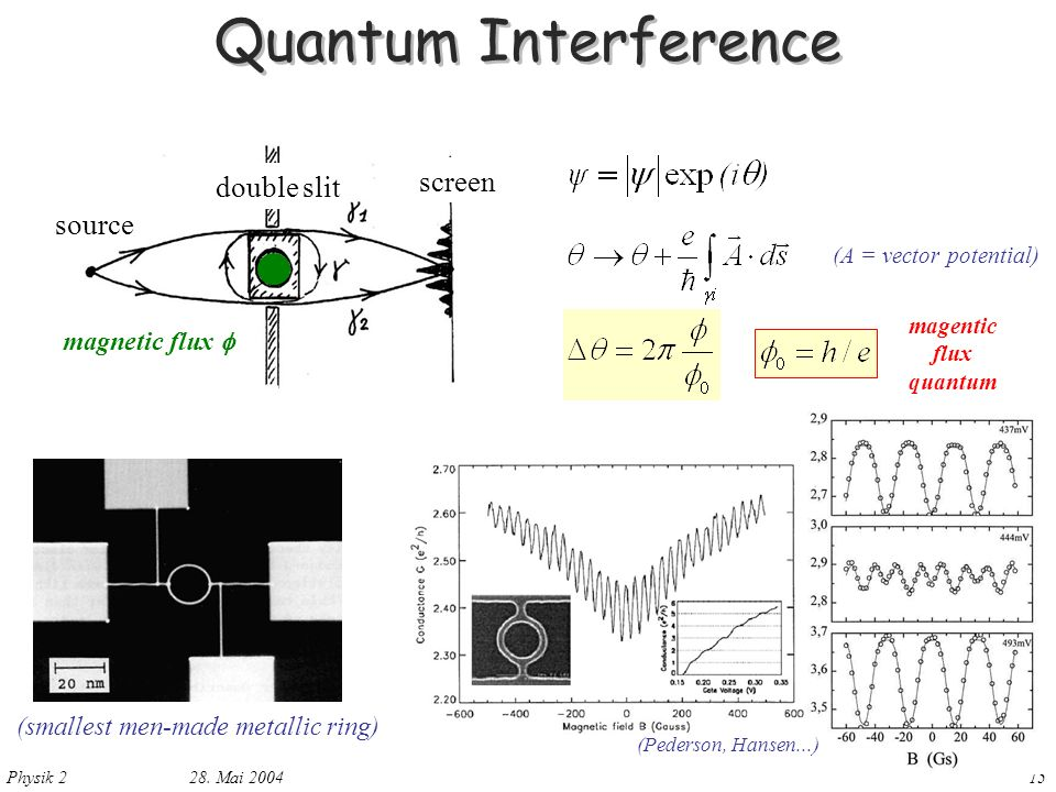 Quantum Interference screen double slit source magnetic flux 