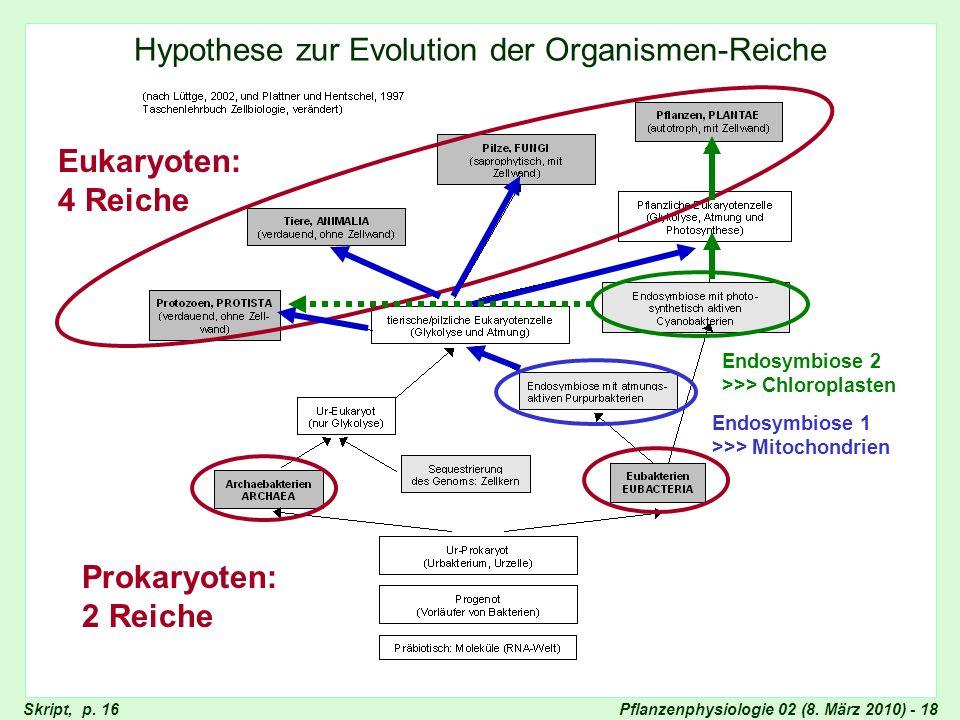 Hypothesen zur Evolution der Organismen-Reiche