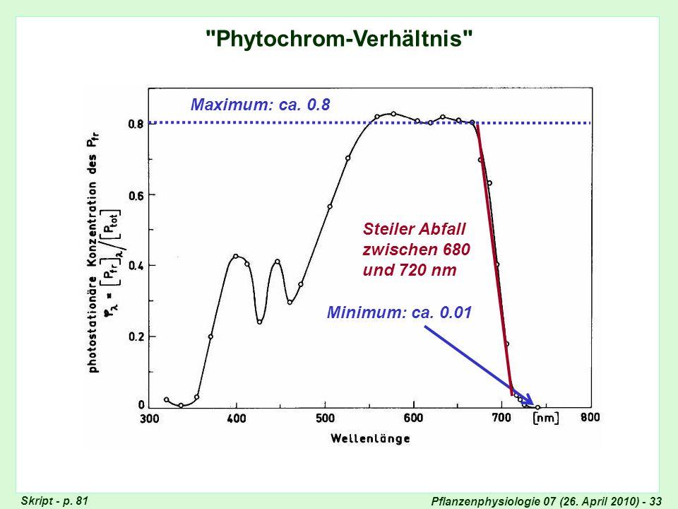Phytochrom-Verhältnis