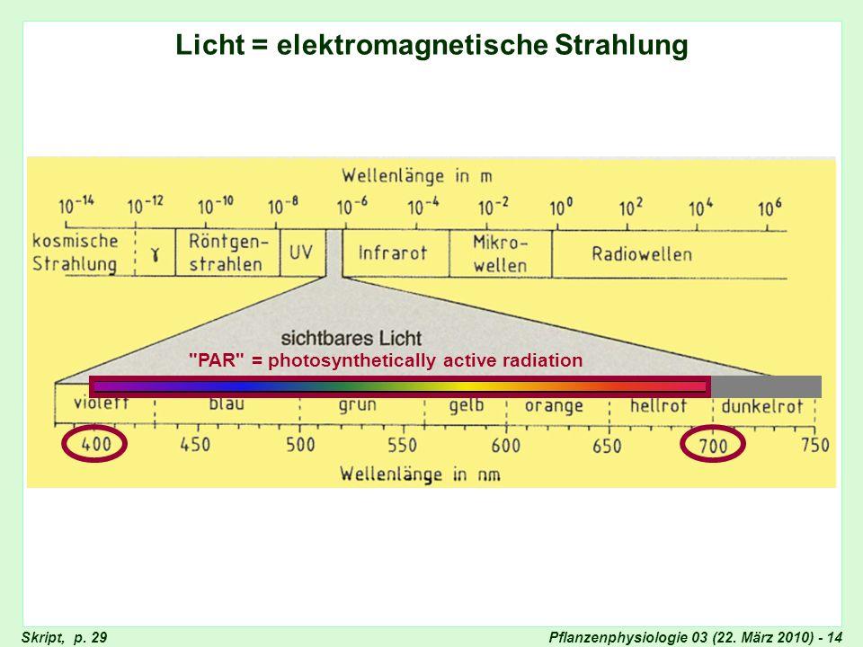 Licht = Elektromagnetische Strahlung