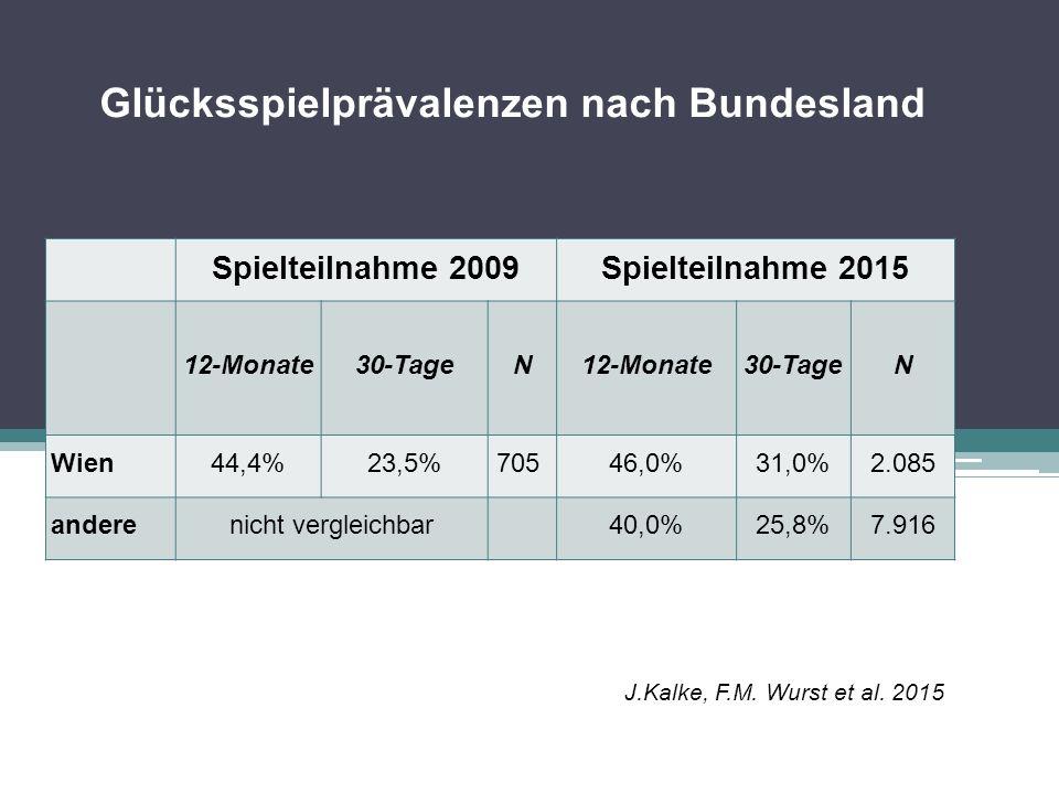 Glücksspielprävalenzen nach Bundesland