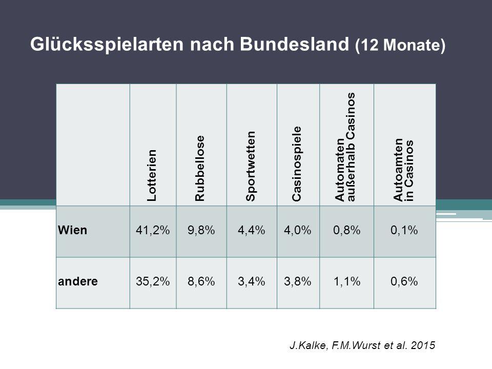 Glücksspielarten nach Bundesland (12 Monate)