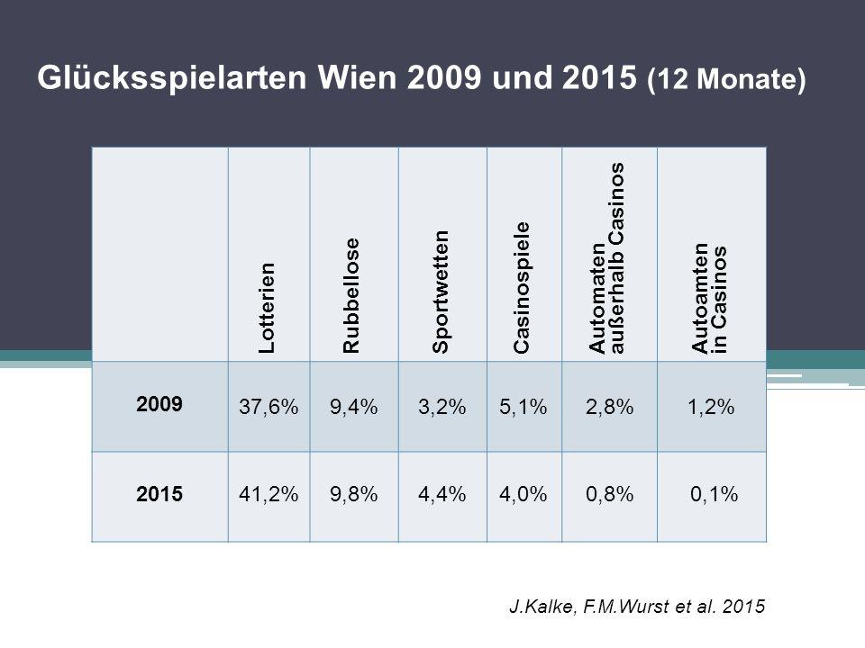 Glücksspielarten Wien 2009 und 2015 (12 Monate)