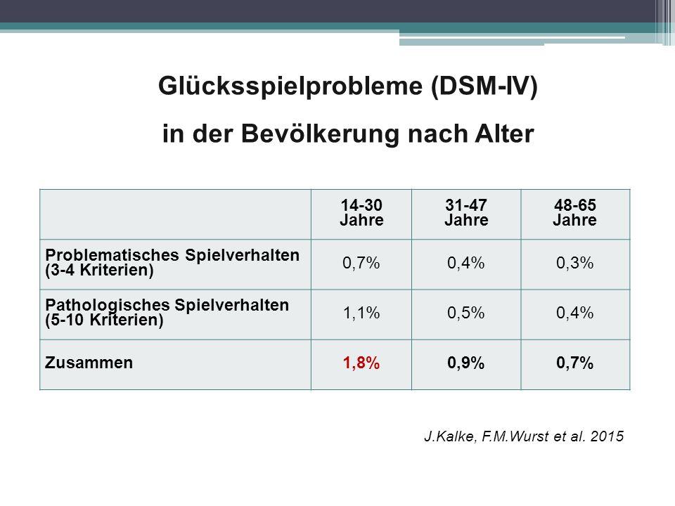 Glücksspielprobleme (DSM-IV) in der Bevölkerung nach Alter