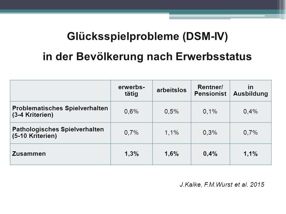 Glücksspielprobleme (DSM-IV) in der Bevölkerung nach Erwerbsstatus